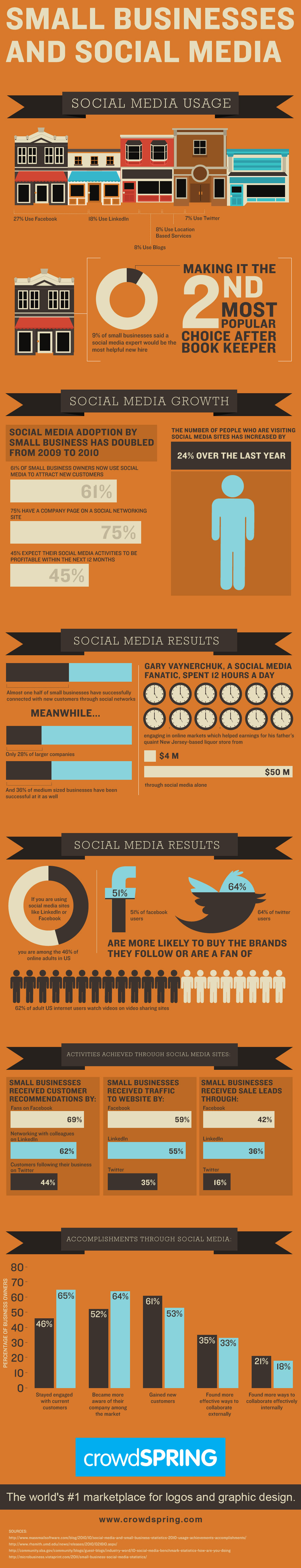 small businesses and social-media infographic