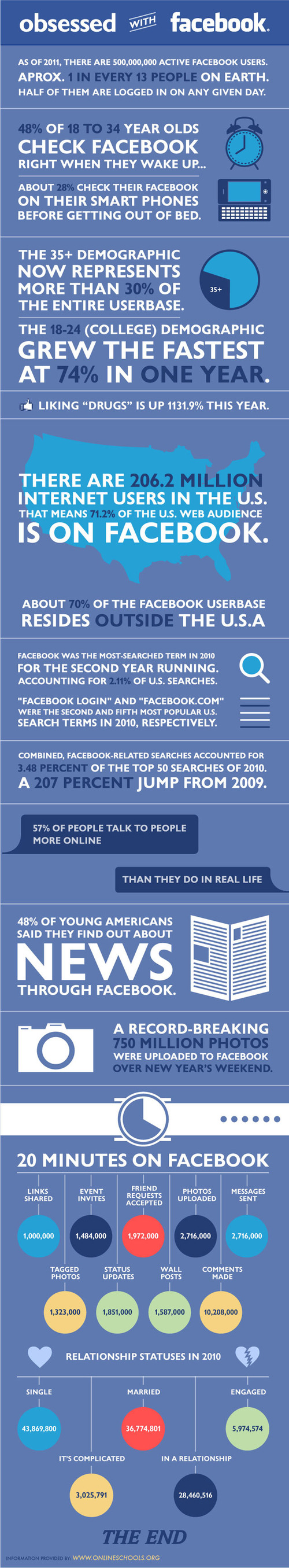 Obsessed with Facebook Infographic