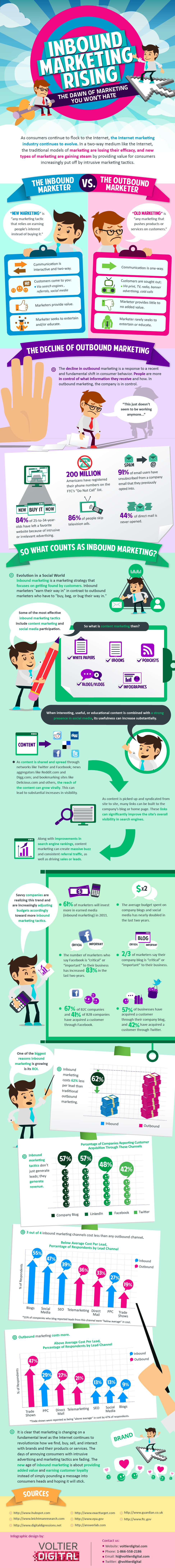 marketing infographic inbound marketing rising
